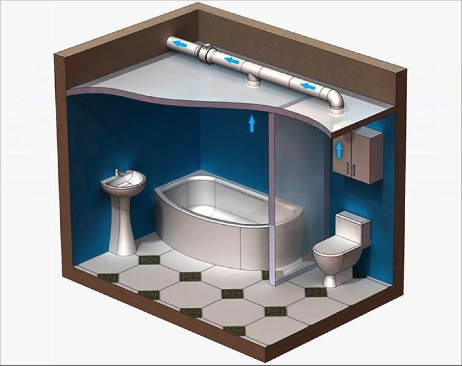 Waar Afzuiging Badkamer : Badkamer afzuiging tegen schimmel feenstra ventilatie