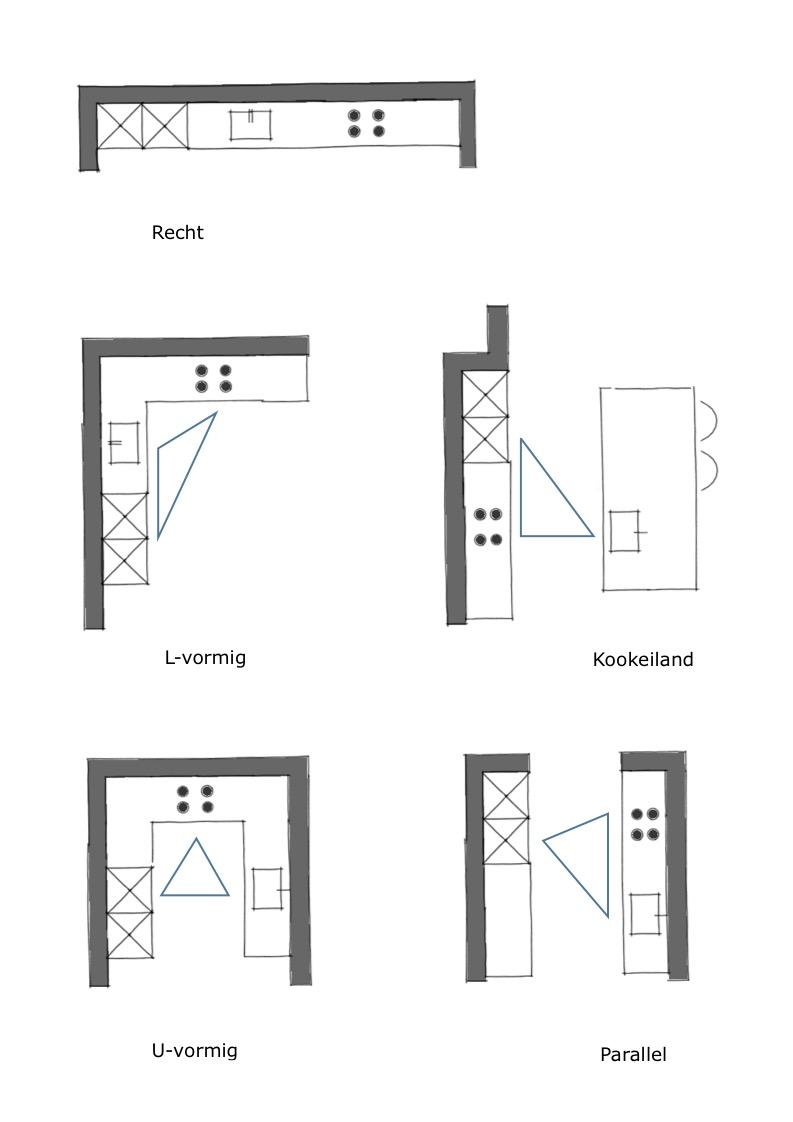 Keuken opstellingen keuken indelen